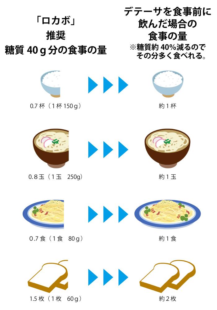 ロカボの糖質量に対応した食事の量