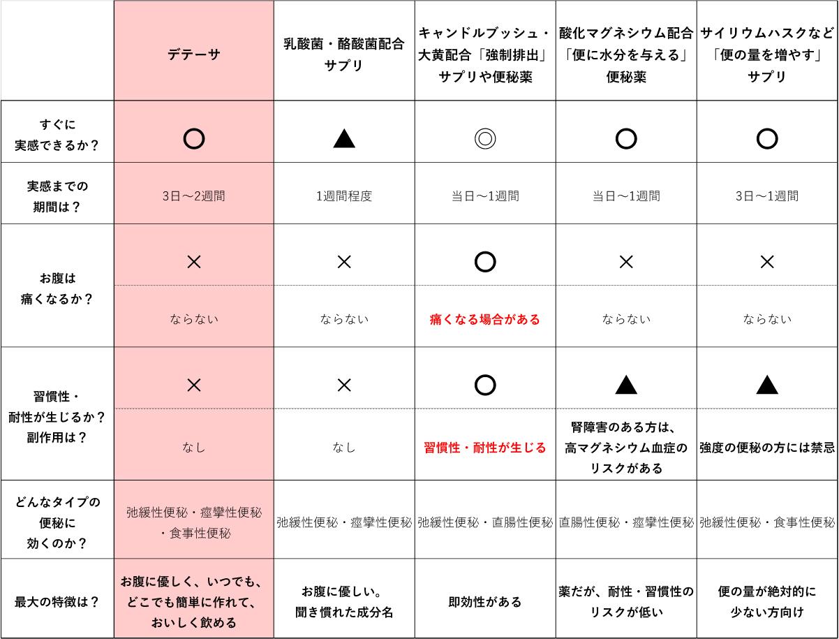 便秘薬・便秘サプリ・便秘茶比較一覧表